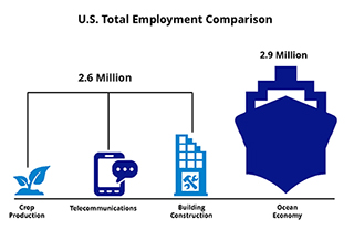 NOS' economic reports help coastal and Great Lakes communities place a dollar value on their coastal resources in terms of jobs, wages, and gross domestic product.
