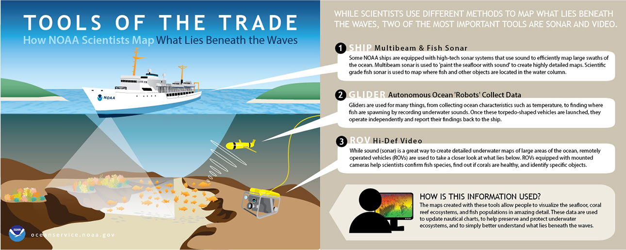 Tools of the Trade: How NOAA Scientists Map What Lies Beneath the Waves