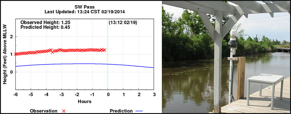 tide gauge at the St. Charles Parish Water Level Monitoring System in Louisiana