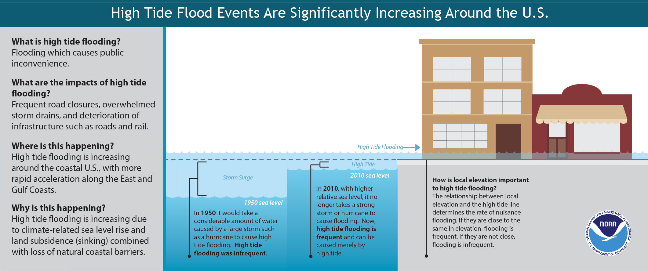 high tide flooding events have increased around the U.S., but especially off the East Coast.