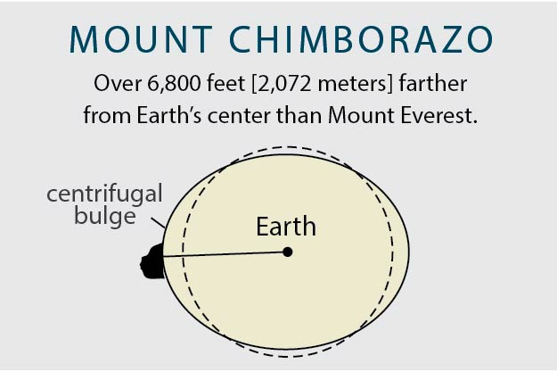 graphic of earth showing Mount Chimborazo