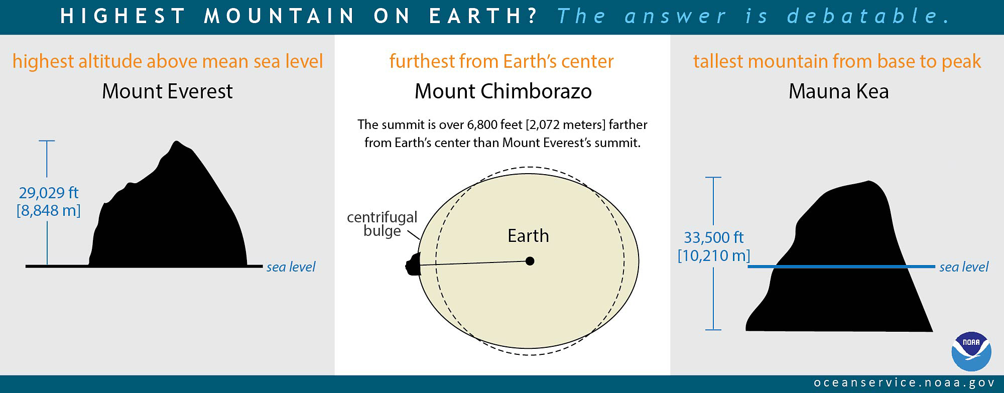 What Is The Highest Point On Earth As Measured From Earths Center - What's the elevation at my location