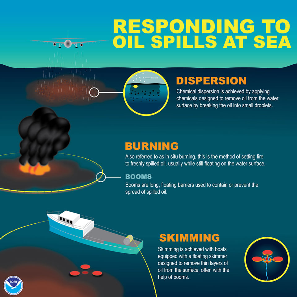 responding to spills at sea infographic