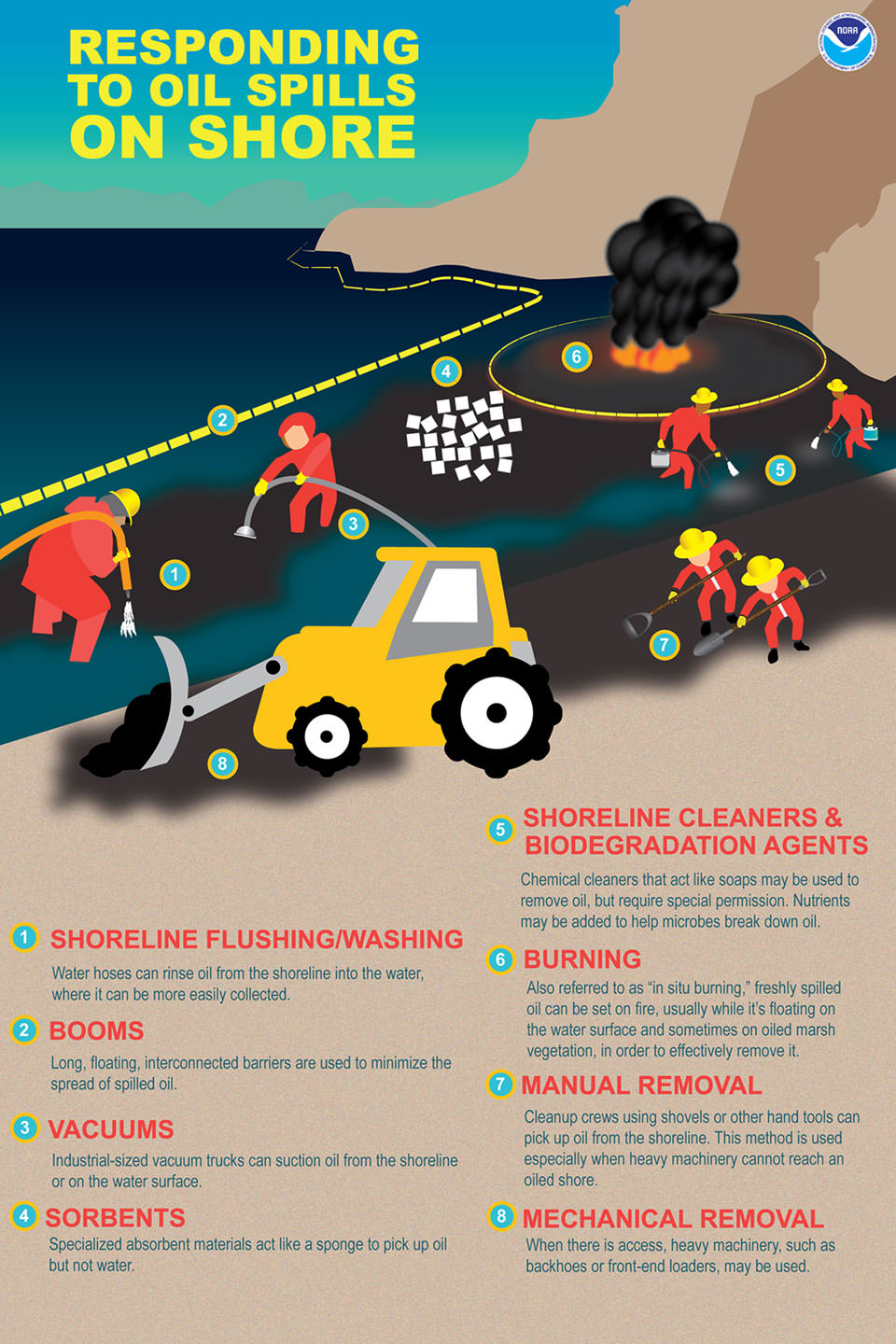 responding to spills on shore infographic
