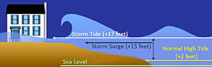 graphic showing difference between storm surge and storm tide