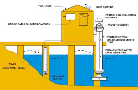What is a tide gauge