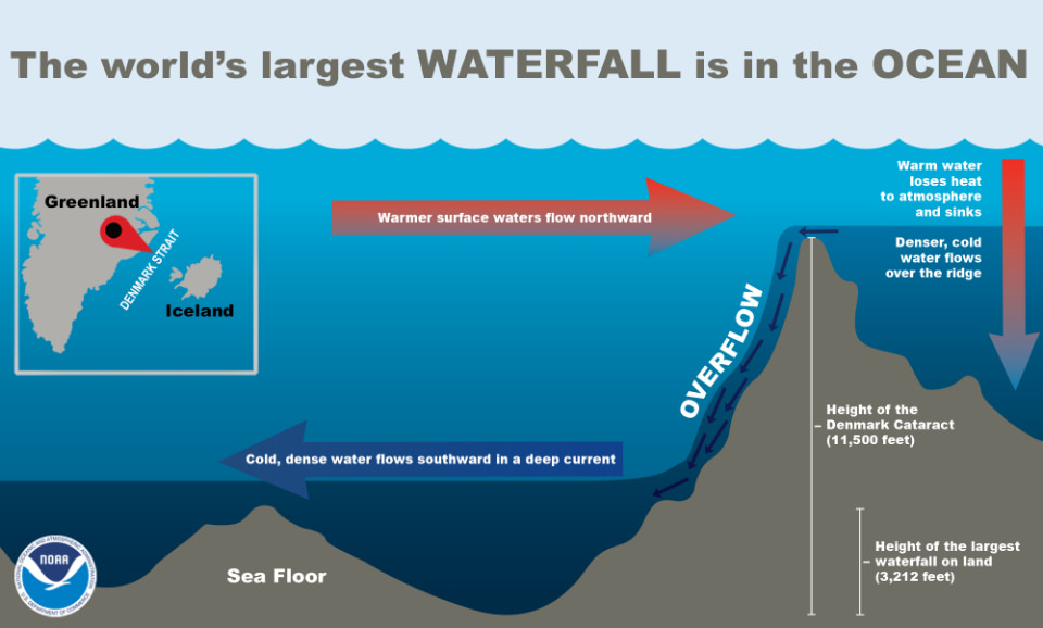 infographic showing the world's largest waterfall