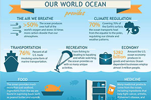 Our world Ocean