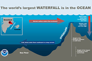 infographic thumbnail: Earth's Largest Waterfall
