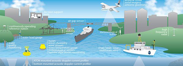 infographic showing the wide variety of coastal intelligence capabilities to help in this effort—ranging from nautical charts, to ecoforecasting, to geodesy, to socioeconomic data