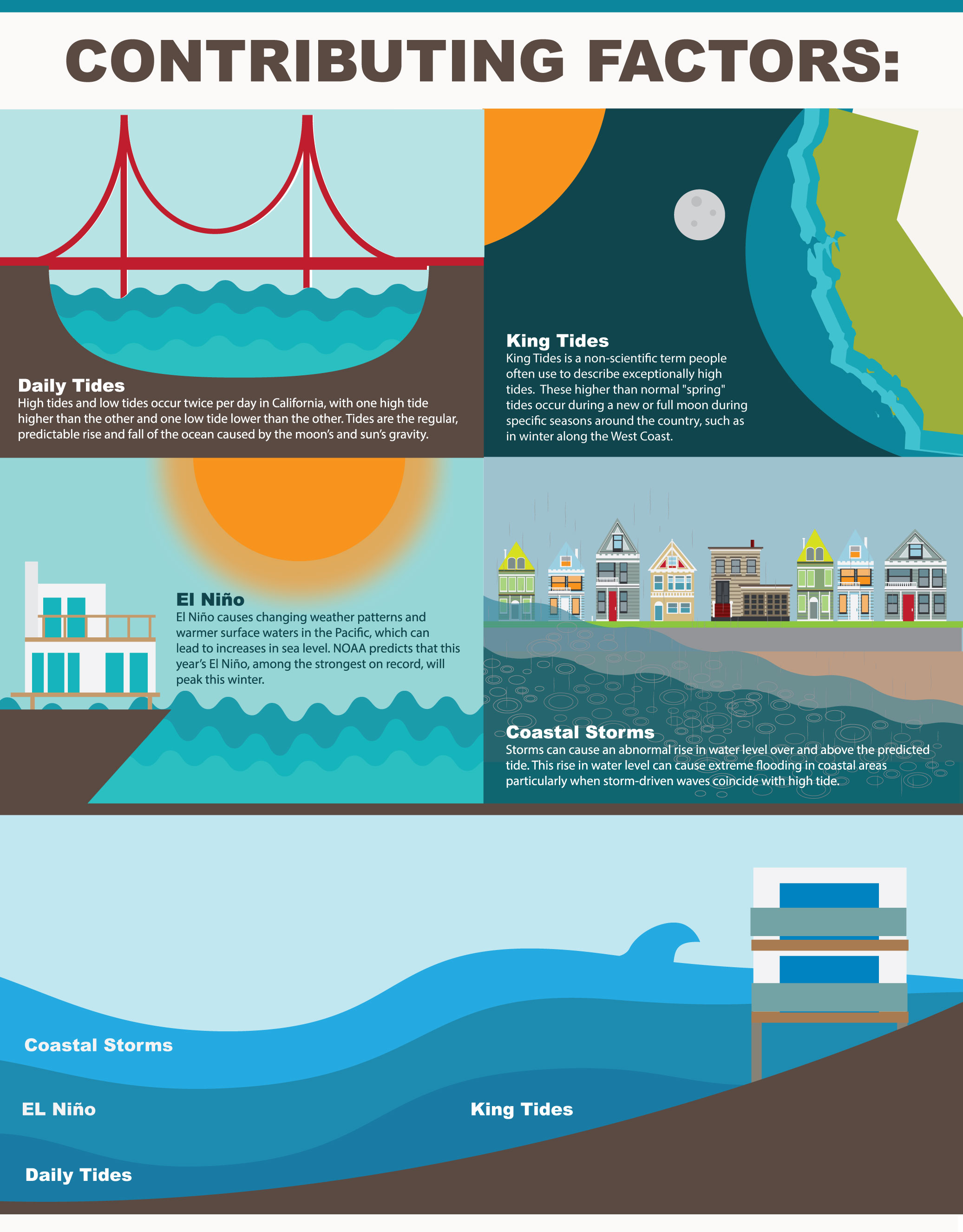 Graphic illustrating contributing factors to nuisance flooding in California: high tides, including daily tides, perigean spring tides, El Niño, and storm surge