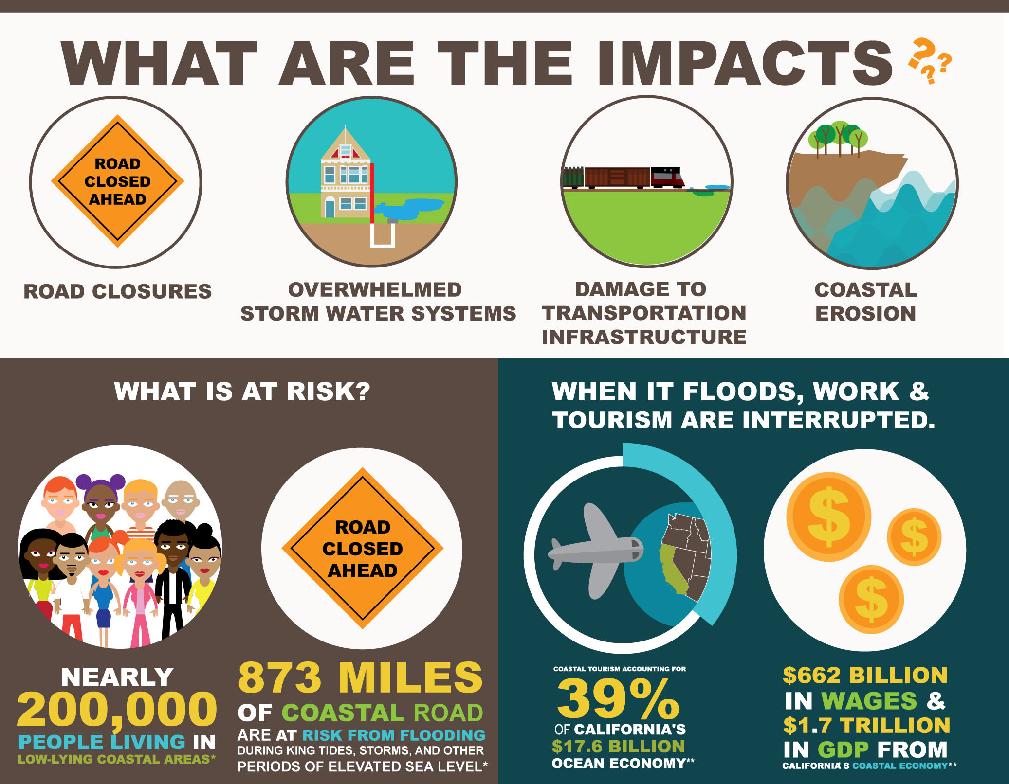 Graphic showing the impacts of nuisance flooding, including road closures, overwhelmed storm water systems, transporation infrastructure, and coastal erosion. Nearly 200,000 Californians live in low-lying coastal areas and 873 miles of coastal roads are at risk from flooding during King Tides, storms, and other periods of elevated sea level. When flooding occurs, work and tourism are also interrupted: coastal tourism accounts for 39 percent of California's $17.6 billion ocean economy; the state's coastal economy accounts for $662 billion in wages and $1.7 trillion in Gross Domestic Product.