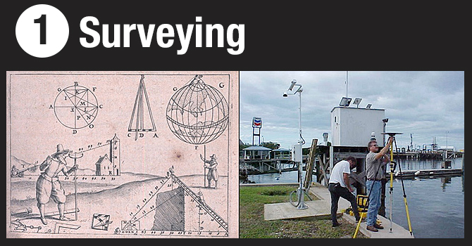 The fascinating science of surveying yesterday and today