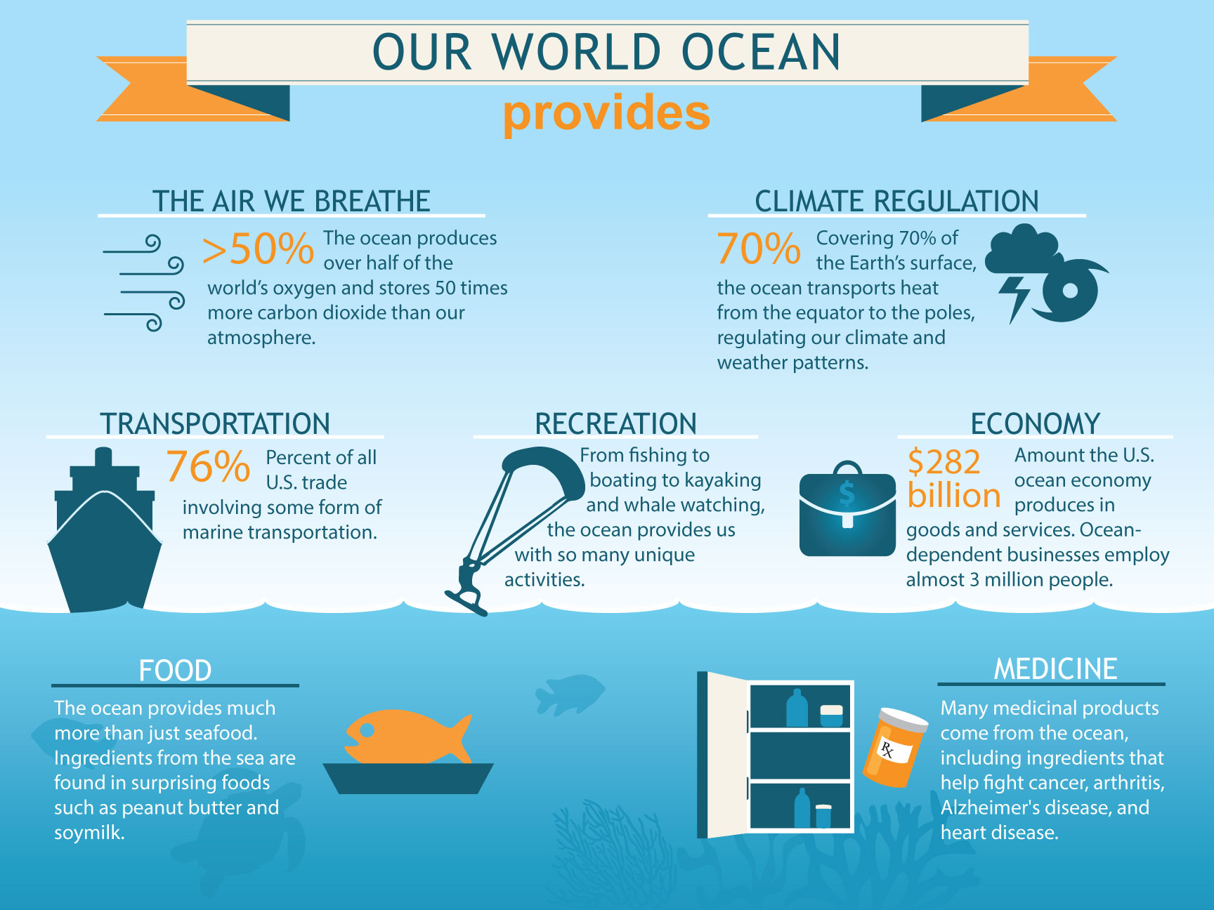 infographic showing benefits of the ocean; text content of graphic can be found in the image caption