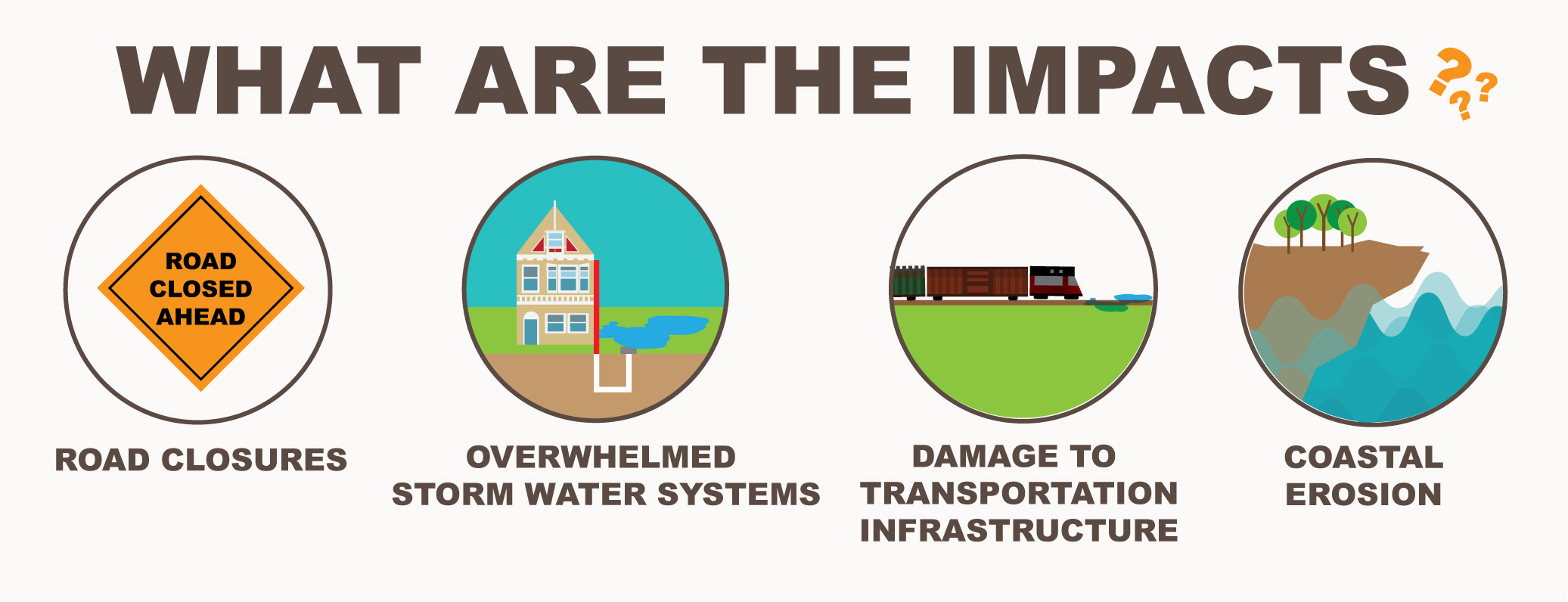 Graphic showing the impacts of nuisance flooding, including road closures, overwhelmed storm water systems, transporation infrastructure, and coastal erosion.