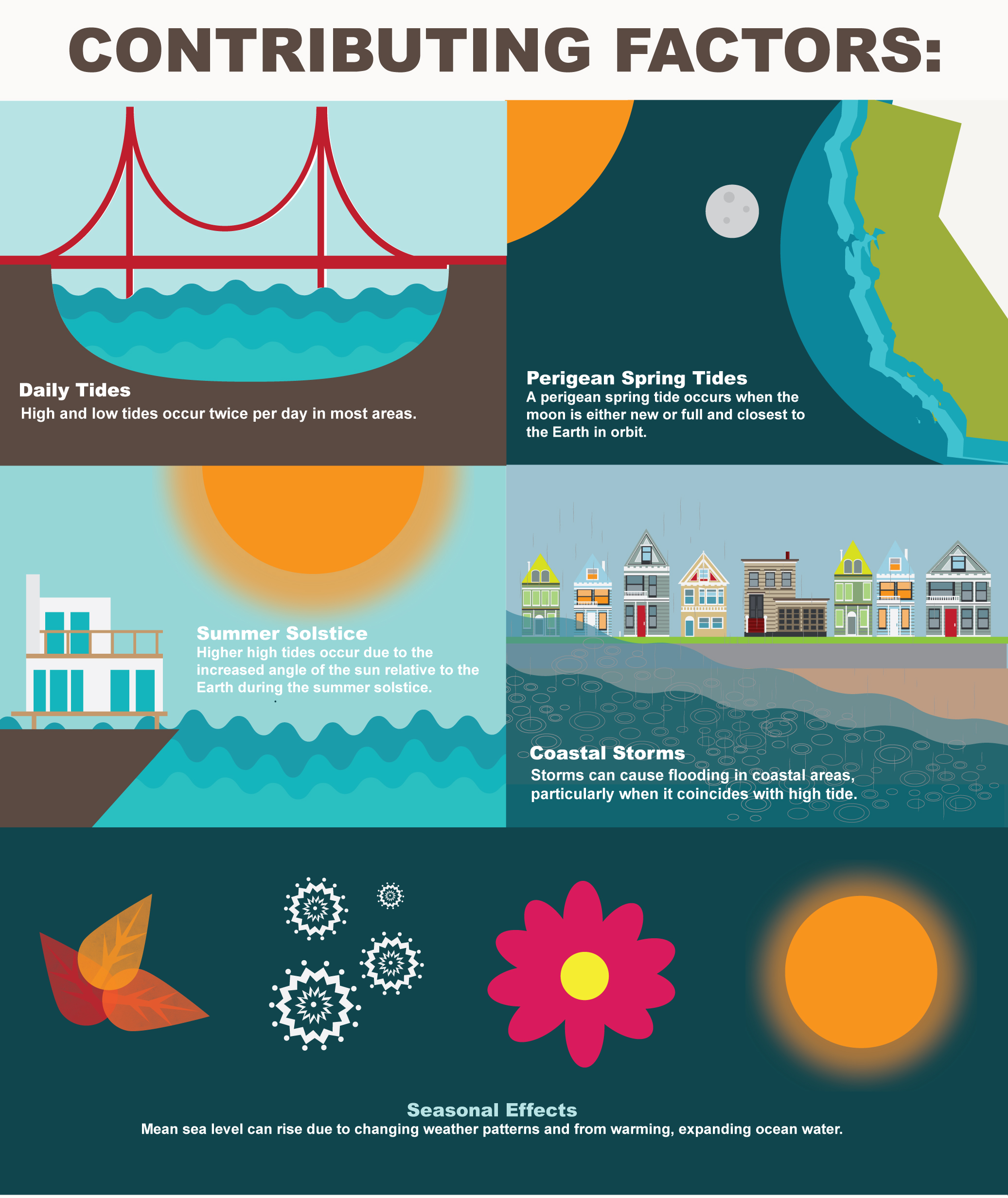 Graphic illustrating contributing factors to high tides