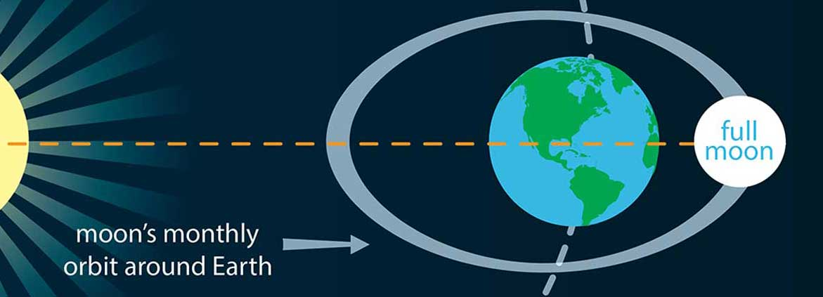 perigean spring tide graphic showing Earth and Sun and Moon alignment.