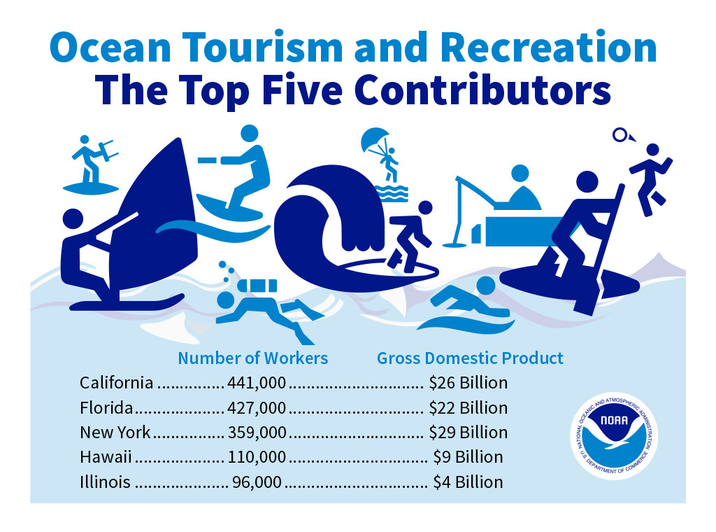 graphic showing top five contributors to ocean economy