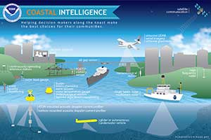 coastal intelligence graphic