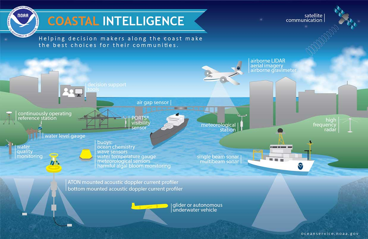 Coastal intelligence. Good decisions today protect lives and property tomorrow.